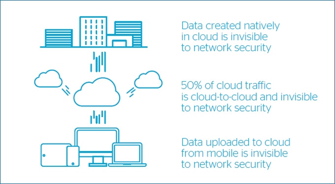 [#CloudSecurity] There is no perfect security measure, many of them can fail silently,...