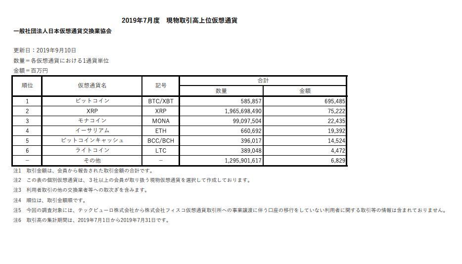 【日本の仮想通貨現物取引7月は8383億円】仮想通貨交換業者18社の取引まとめです。うーん、低調ですね?現物取引がBTC1位でXRPが2位なのはわかるんですが3位にモナコインが入ってます!ETHの上ですか。