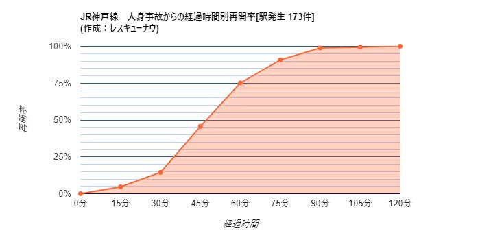 画像,【JR神戸線】20:33頃、魚住駅で人身事故が発生し、一部区間で運転を見合わせています。統計から推測される再開時刻は21:21±19分です。 https://t…