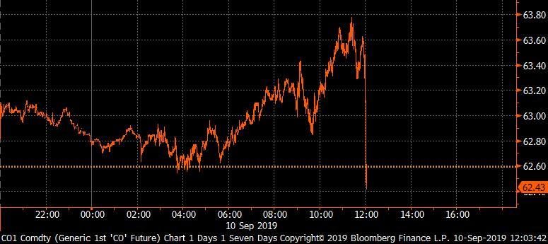 Цена на нефть после объявления об увольнении Болтона