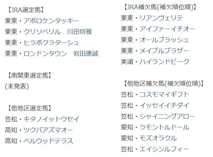 23日に船橋競馬場で行われる日本テレビ盃(JpnII・3歳上・ダ1800m)の選定馬情報が10日、更新された。  JRAからはジャパンダートダービー(JpnI・ダ2000m)を含む4戦4勝のクリソベリル(牡3)、一昨年覇者のアポロケンタッキー(牡7)などが参戦する。