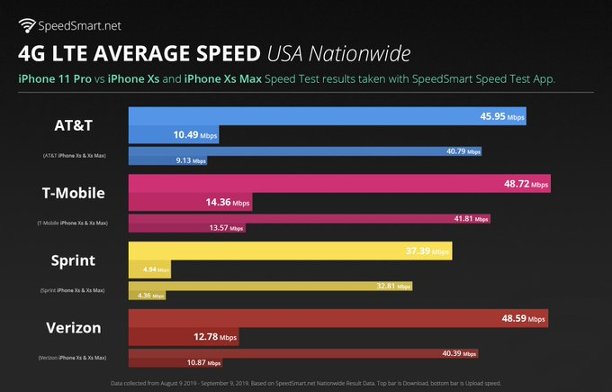 iPhone 11 Pro Said to Offer 13% Faster 4G LTE Speeds Than iPhone XS