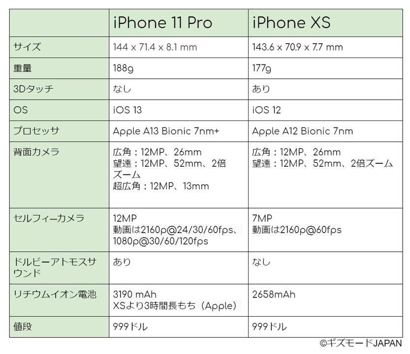 iPhone 11 Proと1年落ちXS、どっちが買い? スペック比較表