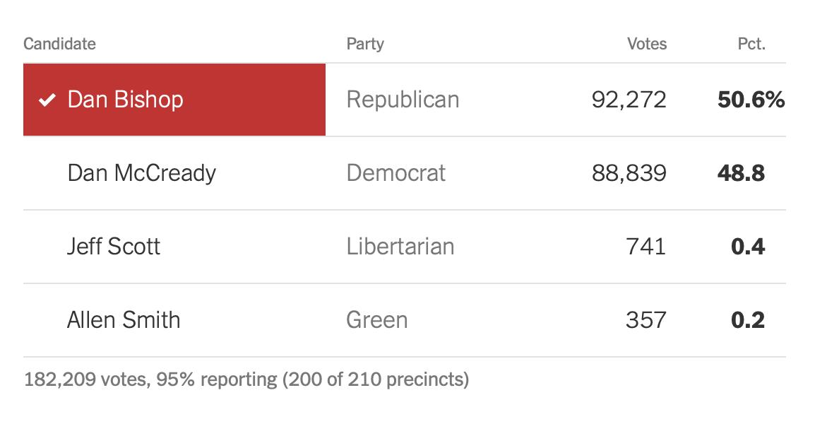 SOLID EFFORT by Dan McCready. Now let's re-group, re-organize and beat the hell out of this GOP in 2020. #NC09