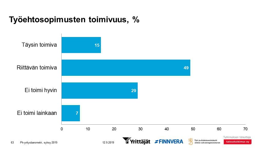Miksi 8,5 euron tes-palkka on parempi kuin 10 euron lakisääteinen minimipalkka? Näin vastaa Teollisuusliiton puheenjohtaja Riku Aalto