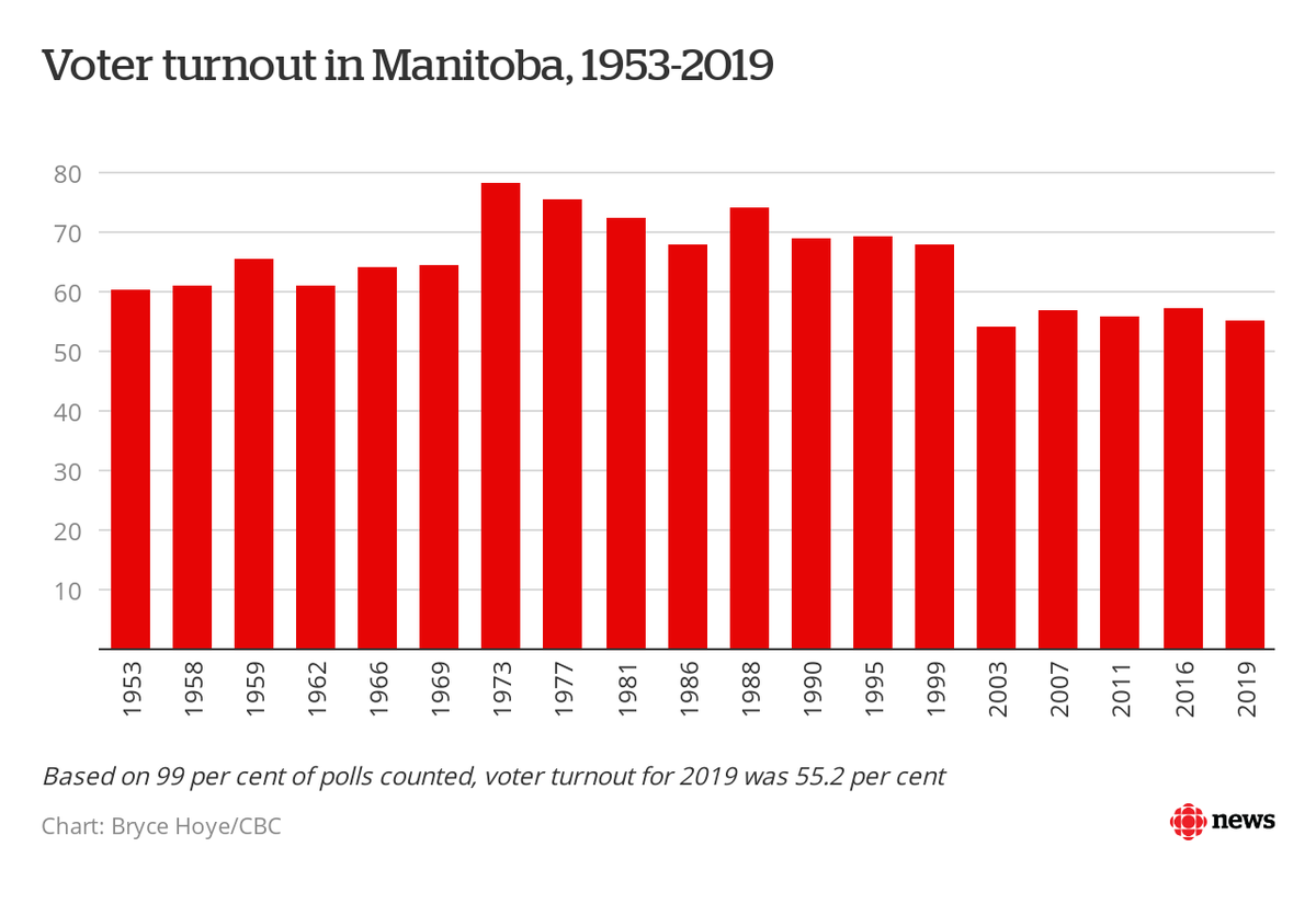 Based on 99% of polls counted, voter turnout for the 2019 Manitoba election was ~55.2 per cent #cbcmb #mbpoli