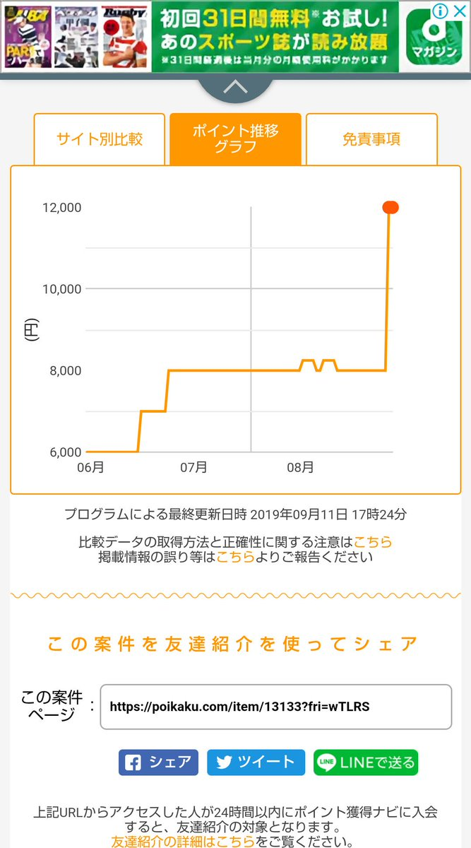 ポイントサイトのちばぎんスーパーカード(クレジットカード)の発行案件が急騰しています❗️✔️ポイントサイトから12000円✔️JCBキャンペーンで最大10000円還元✔️千葉銀行の新規キャンペーンで最大7000円(条件厳しめ)JCBカードを増やしたいと思っていた方はチャンスかも?