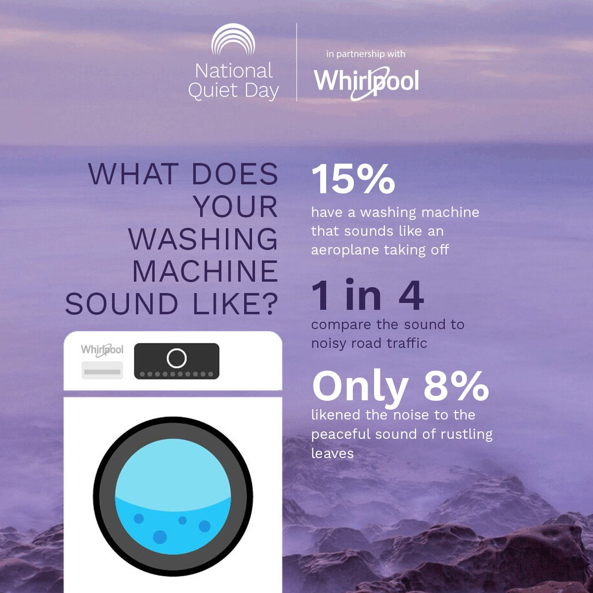 test Twitter Media - A #NationalQuietDay mini-poll found that 15% of those surveyed are putting up with a washing machine that sounds like an aeroplane taking off in their kitchen. What does your washing machine sound like? #WednesdayThoughts #WednesdayWisdom https://t.co/tbtrW6ojl5