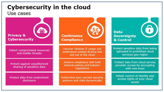 [#CloudSecurity] Before starting any #Cloud project, 1⃣ step is to analyse the...