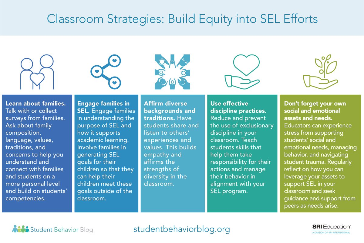 When Social And Emotional Learning Is >> Social Emotional Learning Sel Programs Are More Likely To