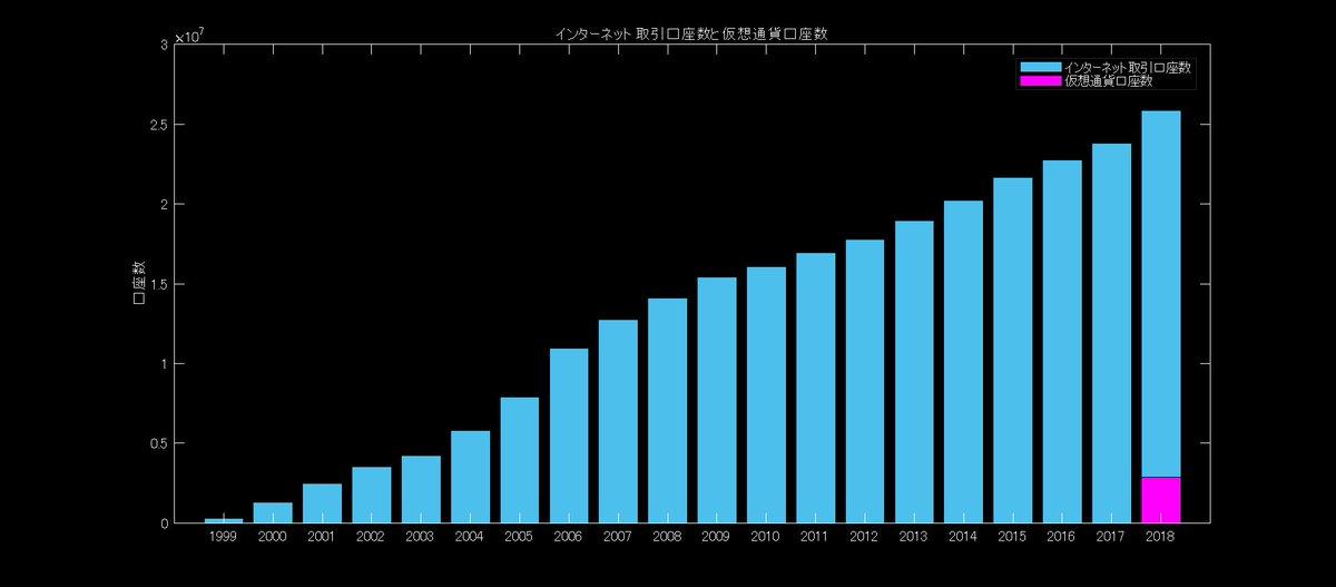 仮想通貨口座数は2018年12月約287万、2019年9月301万。インターネット取引口座数2018年9月2588万。比較するのが適切かはよくわからないけど取り合えずメモしておく。日本証券業協会: 日本仮想通貨交換業協会: