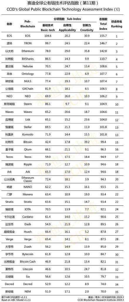 CCID rankings