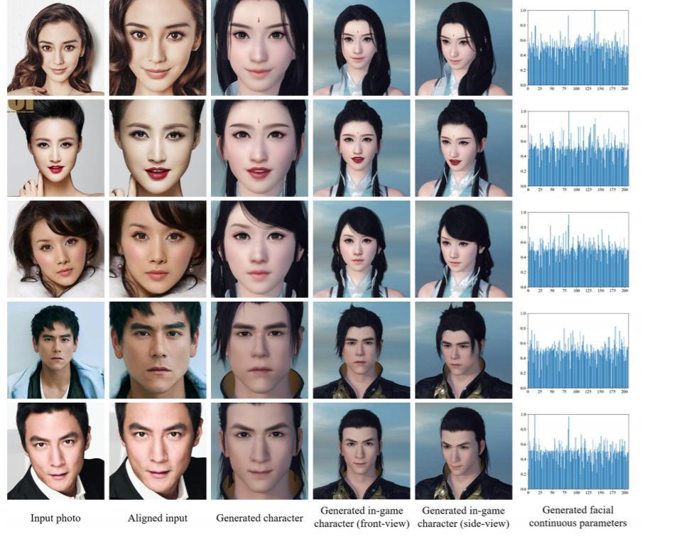 画像を入力して、ゲームキャラクターを生成する研究。クオリティがすごい。Face-to-Parameter Translation for Game Character Auto-Creation