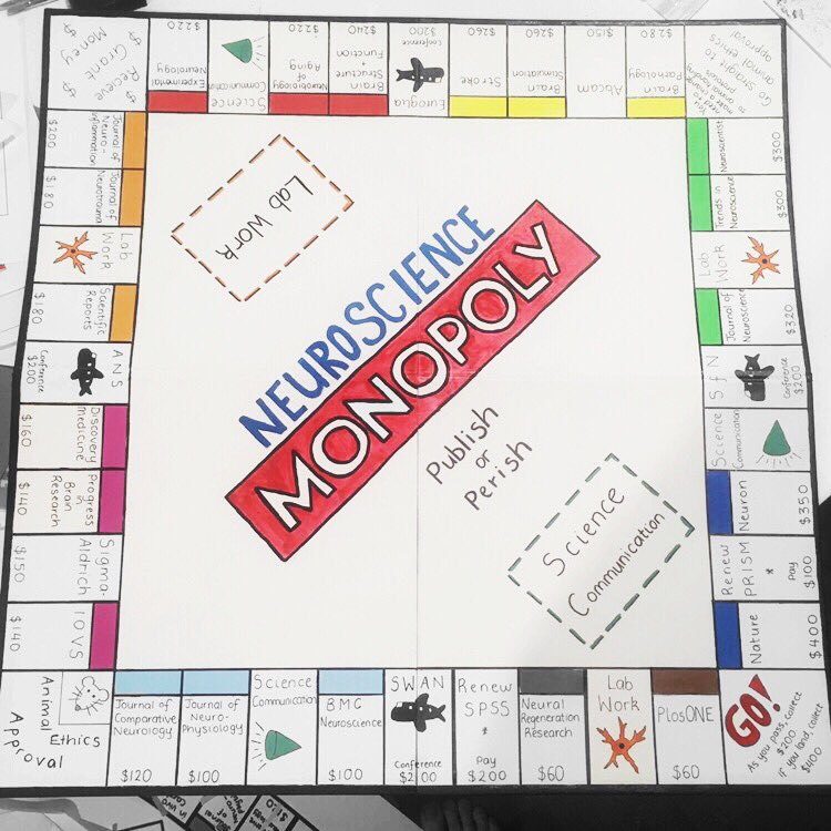 Last night over on my Instagram I shared my neuroscience monopoly board for #TheLeveragedPhD challenge. It got such a positive response there I thought I'd share it here too! Check it out:  http:// instagram.com/p/B2RXvBqBqYm/    … @AcademicChatter #phdchat #academicchatter <br>http://pic.twitter.com/14z1xZQDdB