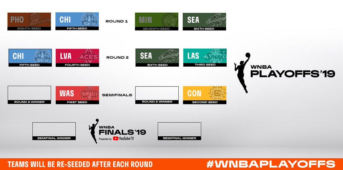 Phoenix Mercury y Minnesota Lynx caen eliminados en la primera ronda de los WNBA Playoffs