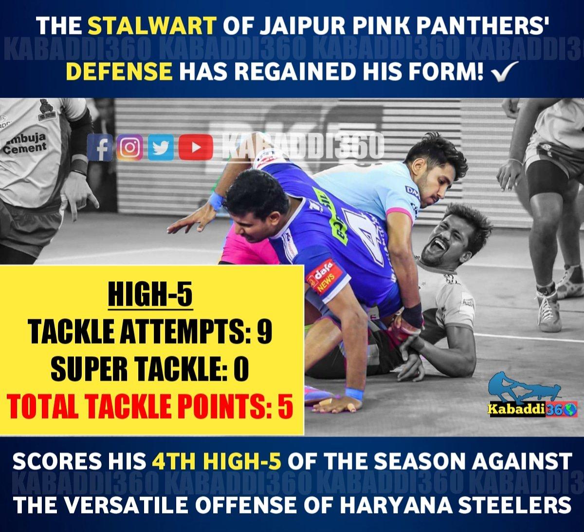 Sandeep Dhull has moved to 49 raid points in 14 matches thus far!   #SandeepDhull  #JaipurPinkPanthers  #HARvJAI #IsseToughKuchNahi  #pklwithkabaddi360