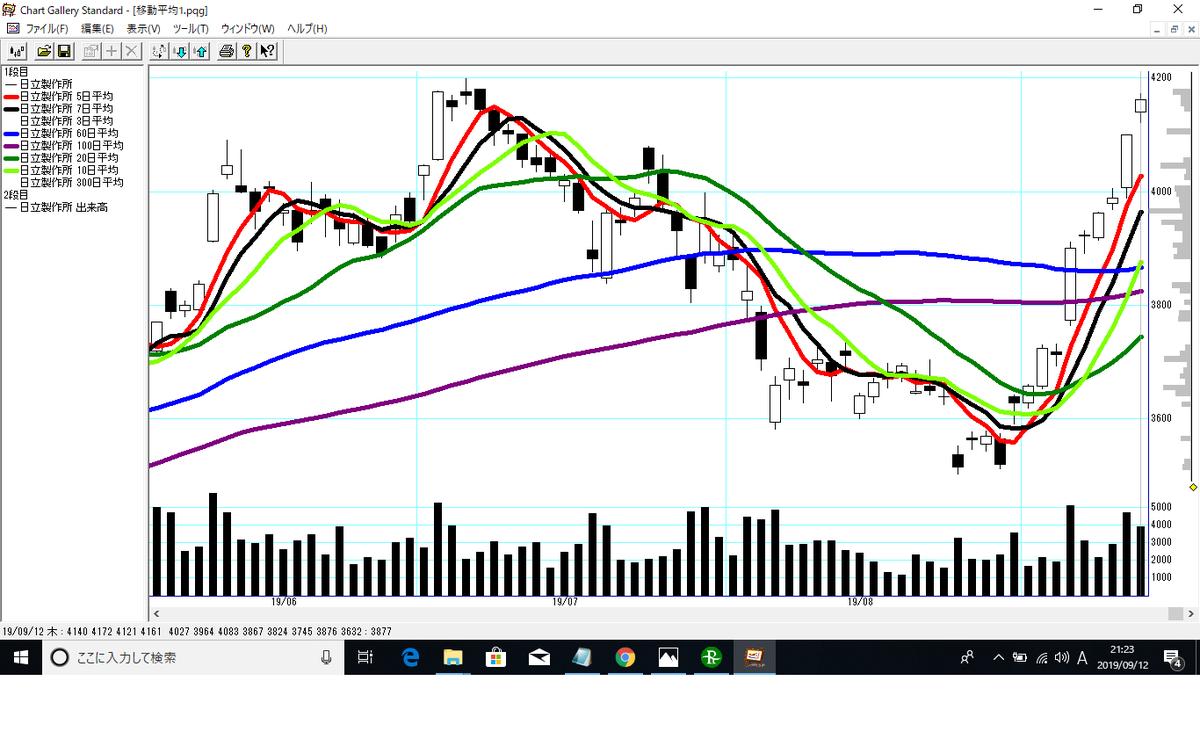 株価 日立