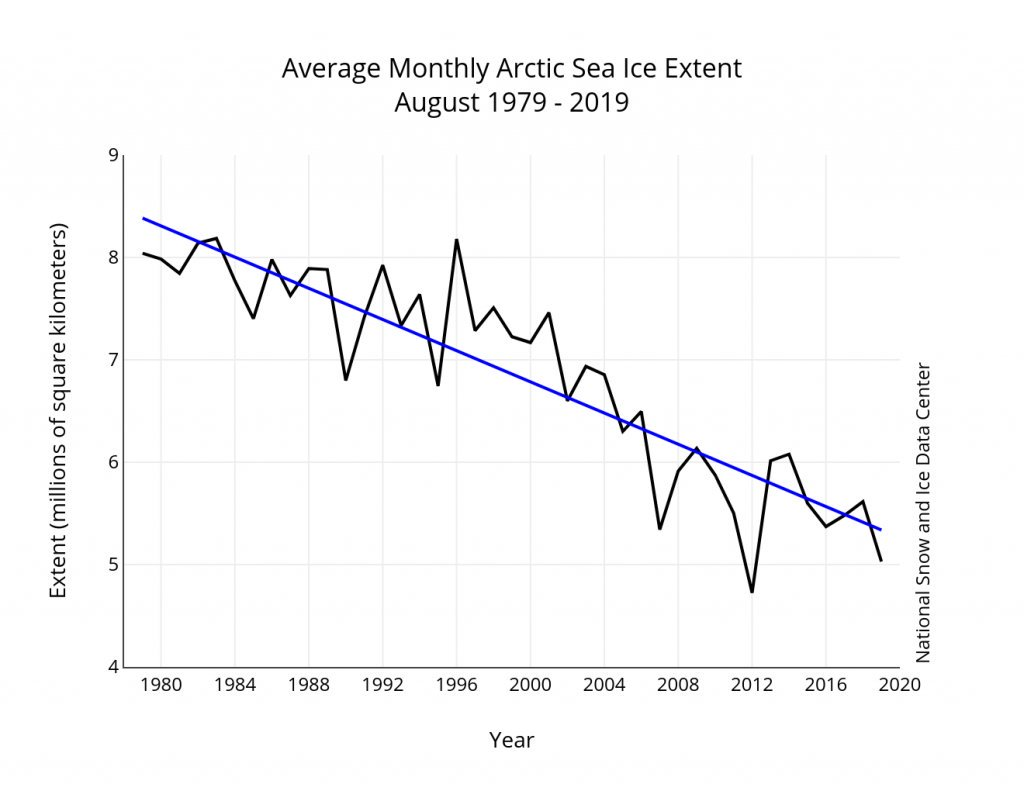 Context is everything. Climate change doesn't affect everywhere the same all the time. Arctic sea ice has generally declined & this year is no exception, but around Svalbard, where the ship was stuck, ice has been slightly above the 1981-2010 average https://mobile.twitter.com/Istjenesten/status/1168873917479575554 … [1/5]