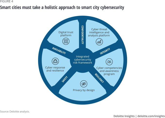 Fostering an holistic approach to Cyber Security, a Smart City has ...