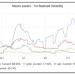 Image for the Tweet beginning: Bitcoin has been really quiet
