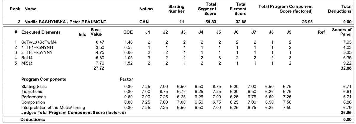 JGP - 4 этап. 11.09 - 14.09 Челябинск, Россия   - Страница 3 EEQkPk1WsAIyjlP?format=jpg&name=large