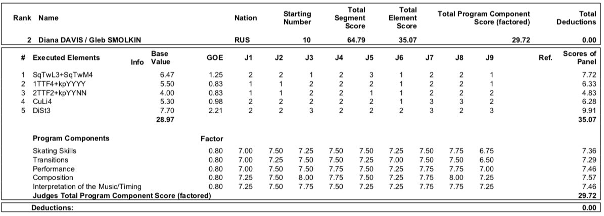 JGP - 4 этап. 11.09 - 14.09 Челябинск, Россия   - Страница 3 EEQkPk2WwAAoqef?format=jpg&name=medium