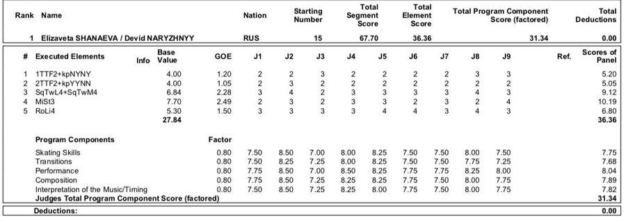 JGP - 4 этап. 11.09 - 14.09 Челябинск, Россия   - Страница 3 EEQkPk5WsAA8lZ0?format=jpg&name=900x900