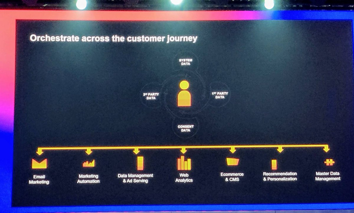 """""""Build trusted relationships with transparency and consent"""" Day 2 at #dmexco19 'Customer Trust' by @rosejason, SAP #CX<br>http://pic.twitter.com/YXlOJ8gdoT"""