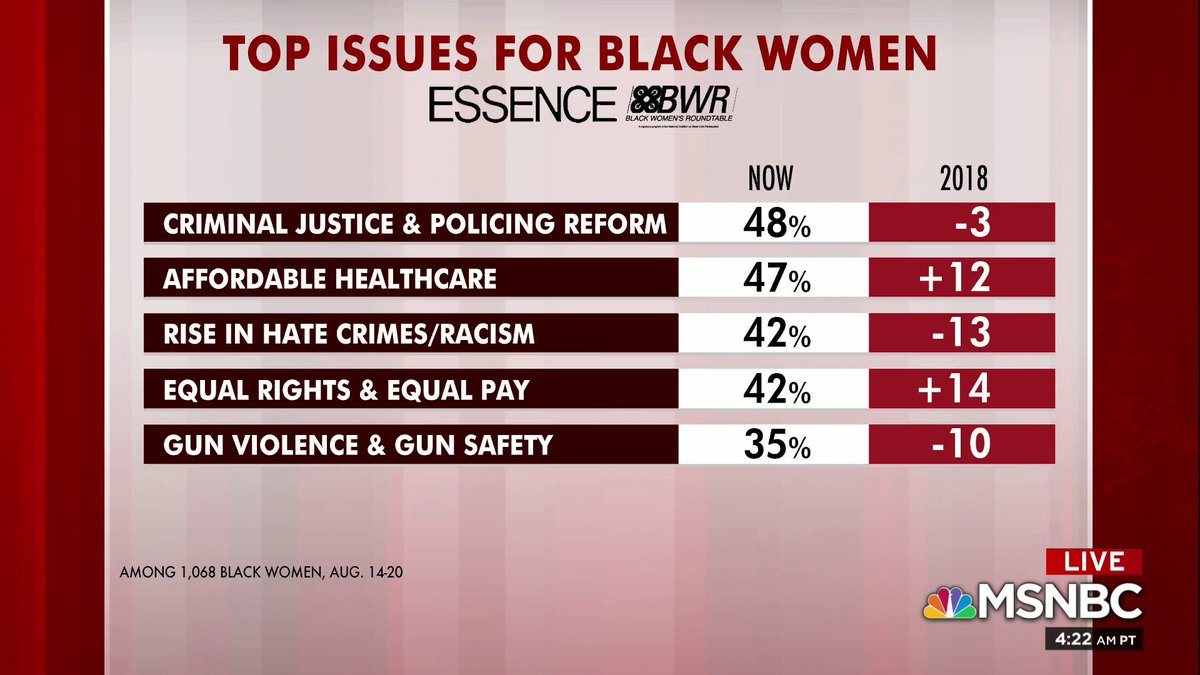 Top issues for black women, per new Essence/Black Women's Roundtable polling<br>http://pic.twitter.com/5int7Rg498
