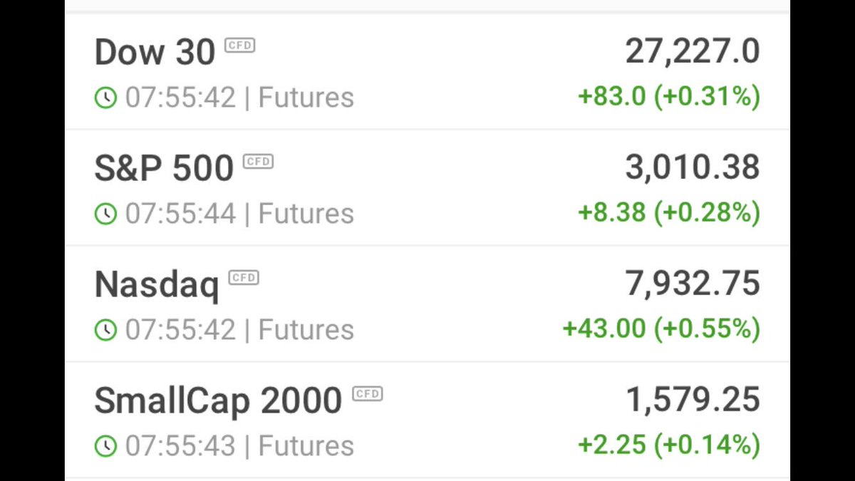 #Futures Boom  another gap up open (if it holds)<br>http://pic.twitter.com/AAEoyXn0Vr