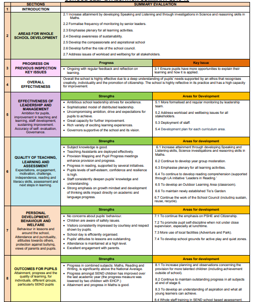 @ljhill85 Our SEF summary for the last academic year looked like this.