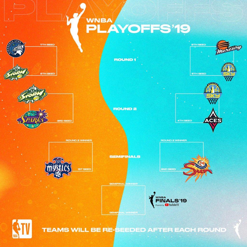 NBA TV: Take a look at the @WNBA playoff bracket after Round 1. �.  Tweet by @NBATV