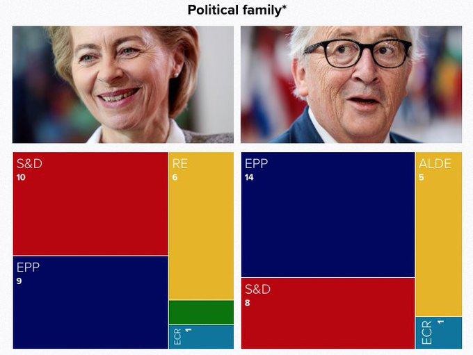 Número de comisarios de cada familia política europea. Fuente POLITICO