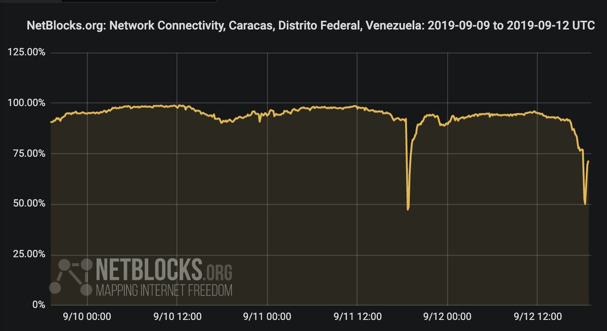 Confirmed: #Caracas is experiencing its second power outage in two days; network data show significant drop in connectivity also affecting #Lara, #Carabobo ad #Miranda and other regions as #Venezuela's energy crisis continues #SinLuz #12Sep<br>http://pic.twitter.com/vC4BmqfKBk