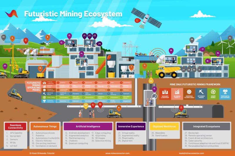 AI-enabled futuristic mining ecosystem