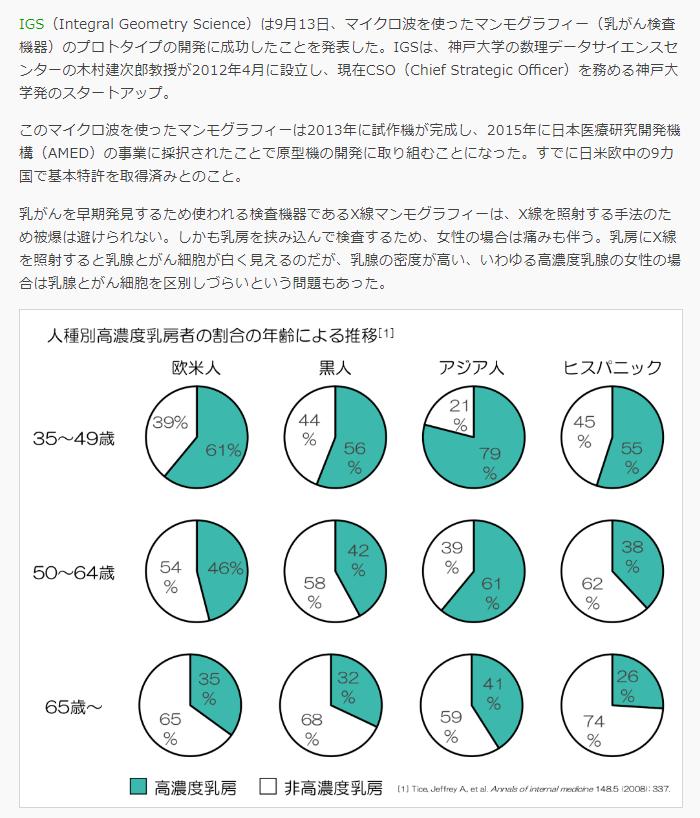 「神戸大学発スタートアップIGSが無痛で被爆しないマイクロ波マンモグラフィーを開発」 >IGSは、神戸大学の数理データサイエンスセンターの木村建次郎教授が2012年4月に設立し、現在CSO(Chief Strategic Officer)を務める神戸大学発のスタートアップ