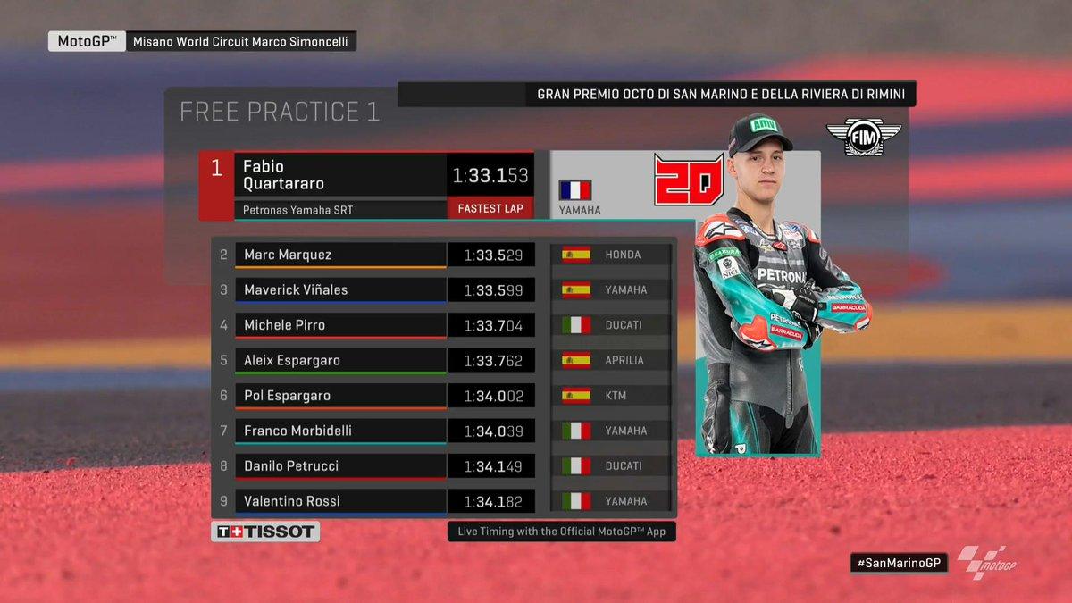 Hasil FP 1 MotoGP Italia
