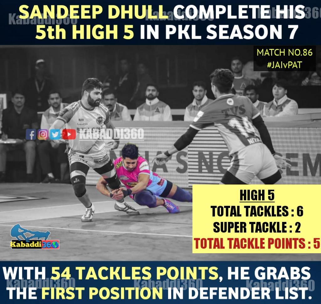 The sad part is, he can't defeat Patna with this spectacular performance.  #SandeepDhull  #high5  #JAIvPAT  #vivoprokabaddi  #IsseTouchKuchNahi  #pklwithkabaddi360