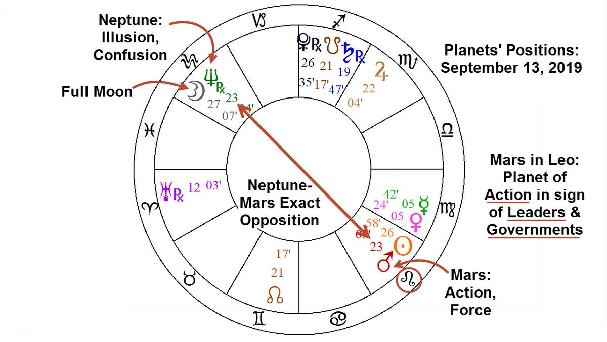 opposition of mars astrology