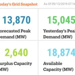 Image for the Tweet beginning: Friday's #electricity snapshot. For more