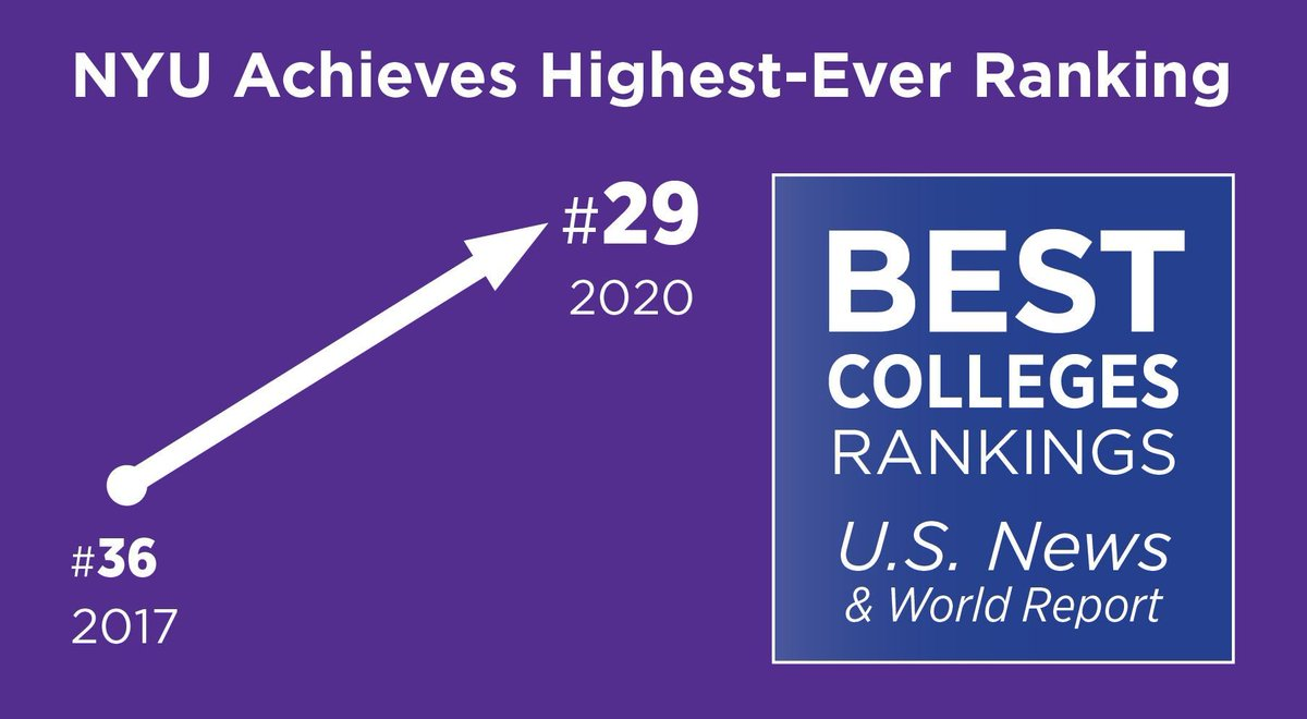 Have you heard? #NYU came in at no. 29 on the 2020 @usnews #BestColleges list for national universities—up from no. 36 in 2017! #VioletPride   http:// bit.ly/31eCELG    <br>http://pic.twitter.com/Dpb7s9ZwiT