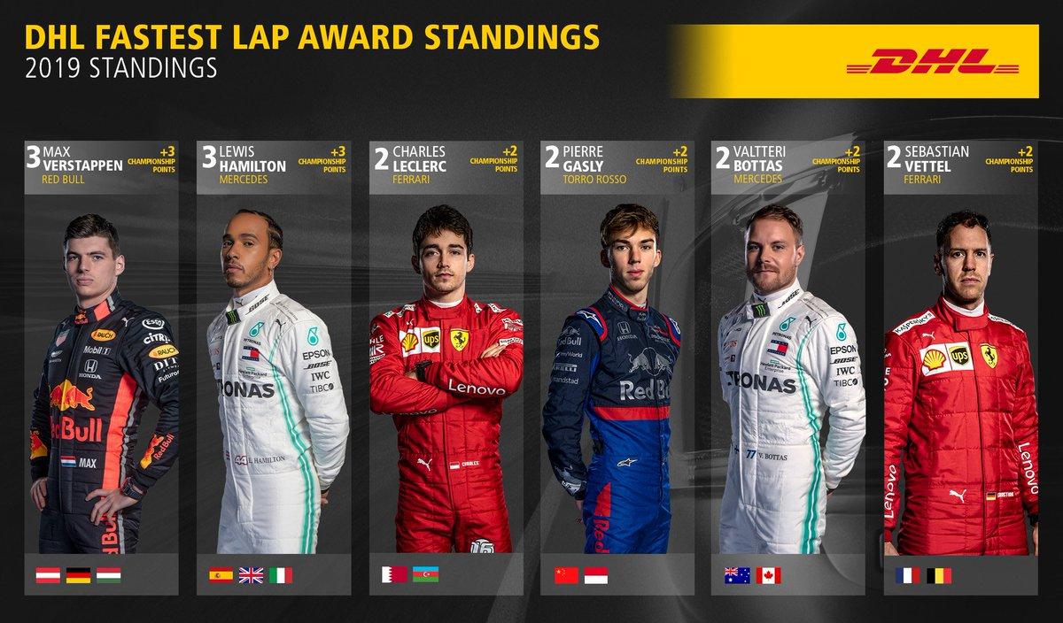 .@LewisHamilton and @Max33Verstappen jointly lead the competition for the #DHL Fastest Lap Award, but can one of them sneak ahead in the #SingaporeGP? #DHLF1 #F1 ➡️More about the DHL Fastest Lap Award: InMotion.DHL/DHL-FL-Award