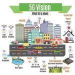 Image for the Tweet beginning: #5G Vision: What 5G is