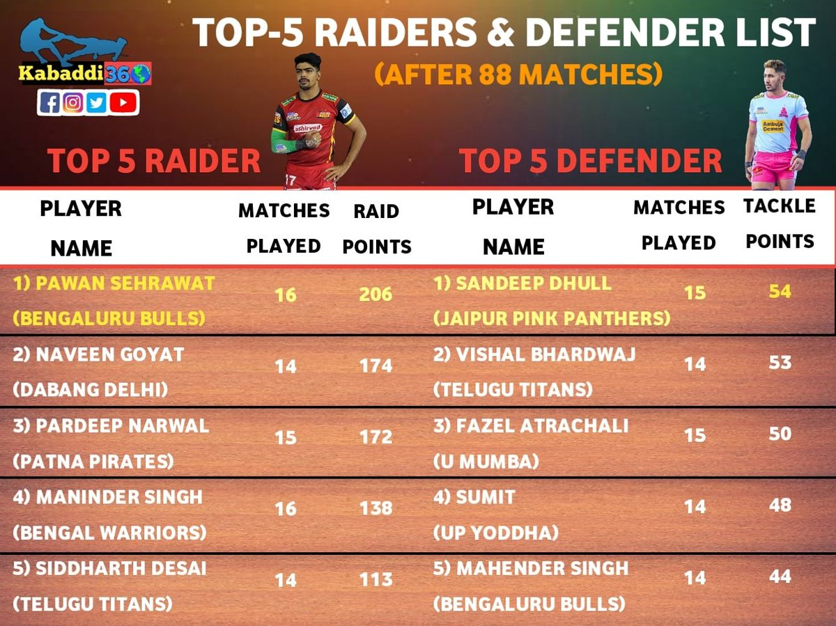 Pawan Sehrawat crosses 2⃣0⃣0⃣ raid points this season with the green 💚 arm band while Sandeep Dhull regains the orange 🧡 arm band after the eighth week! Who will move on top later on?  #PawanSehrawat  #SandeepDhull  #Top5  #Issetoughkuchnahi  #PKLwithkabaddi360