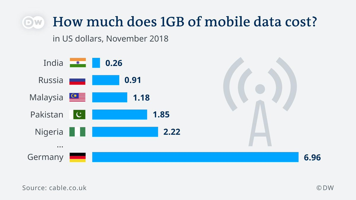 Just how much will 1GB of mobile data set you back? Compare the cost of mobile internet around the world.