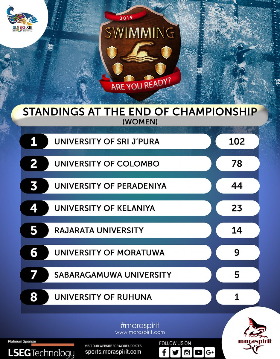 SLUG XIII 2019 SWIMMING - WOMEN Overall Results  The match was held at University of Ruhuna.  #MoraSpirit #Swimmimg #SLUG #slugxiii #slug_swimming #Empowering_University_Sports #Updates https://t.co/WGi3oFMPDh