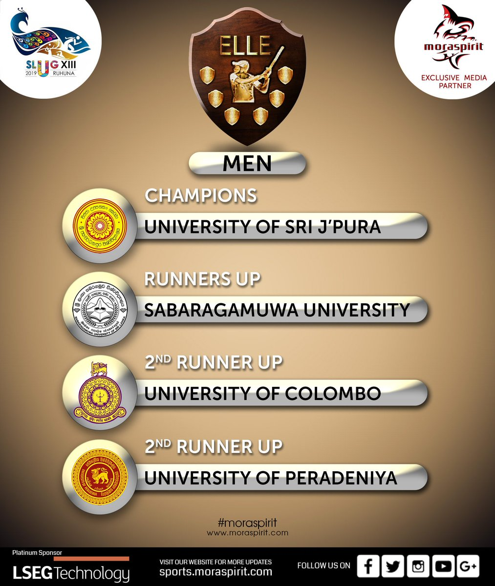 SLUG XIII 2019  ELLE - MEN OVERALL RESULT  Champions -Sri Jayewardenepura University Runners Up - Sabaragamuwa University 2nd Runners Up - University of Colombo 2nd Runners Up - University of Peradeniya  CONGRATULATIONS !!!  #MoraSpirit #Elle #slug #slugxiii #slug_elle https://t.co/nYgv2lnzwf