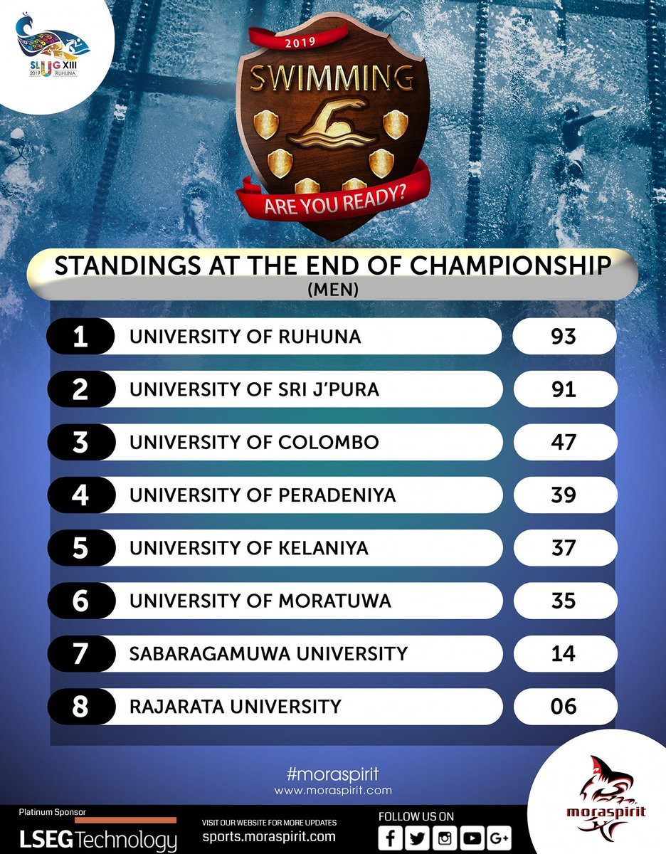 SLUG XIII 2019 SWIMMING - MEN Overall Results  The match was held at University of Ruhuna.  #MoraSpirit #Swimmimg #SLUG #slugxiii #slug_swimming #Empowering_University_Sports #Updates https://t.co/T44eE4dYkS