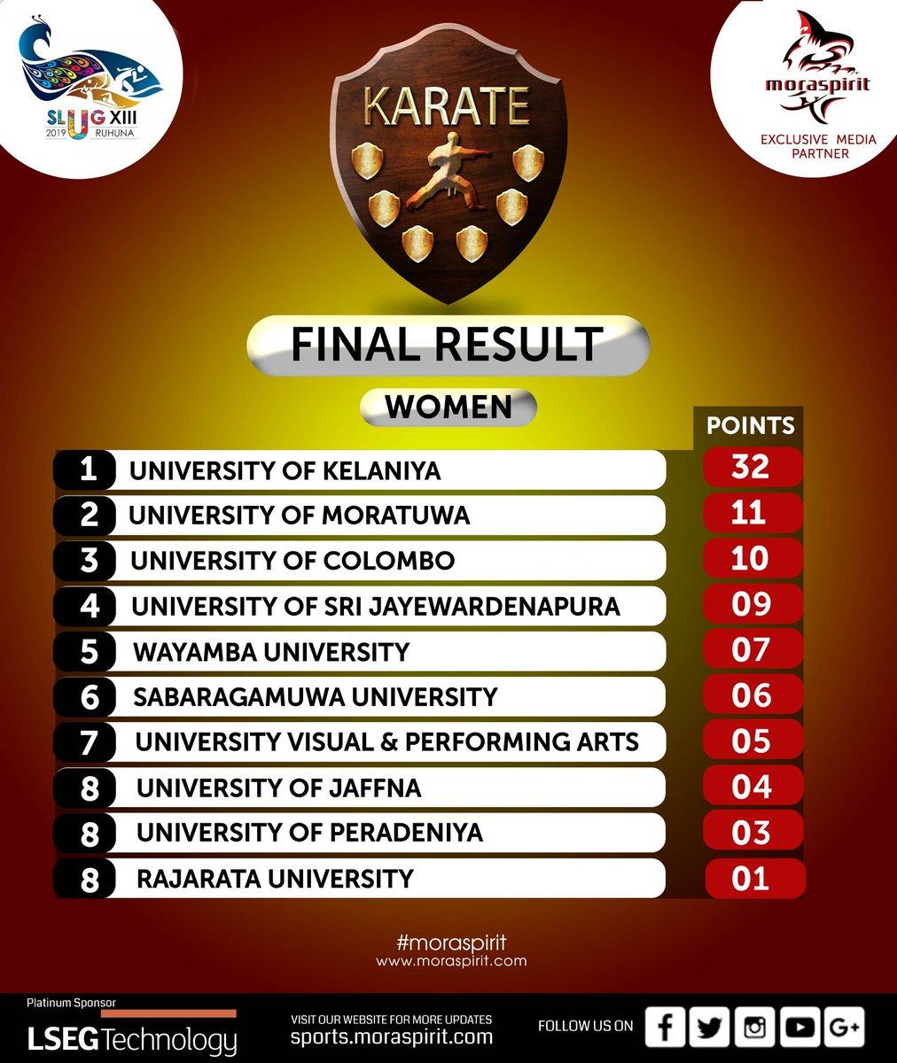 SLUG XIII 2019 - Karate  FINAL RESULTS -WOMEN  For more details please visit our official SLUG XIII web site: https://t.co/yOxNoOkUkF  #MoraSpirit #SLUG #slugxiii #slug2019 #Empowering_University_Sports #Karate_Katha #slug_karate #Updates https://t.co/xD79EhFzgF