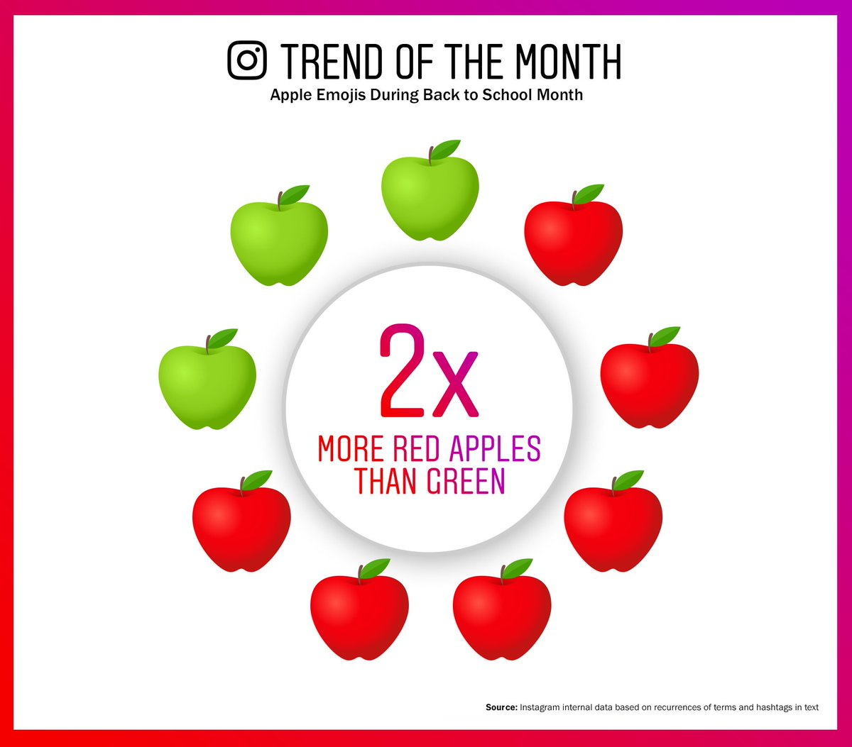 Trend alert! #BackToSchool is upon us, which means 🍎🍎🍎🍎🍎🍎🍏🍏🍏.